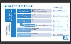 USB Type C (Bild: Intel)