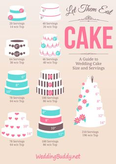 Useful infographic helps you figure out cake size and servings #wedding #cakes #infographic