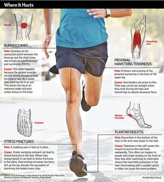 Gait analysis: The serious runner's salvation.  A tool to precisely spot stride problems and stop joint pain and injury.  From the Wall Street Journal