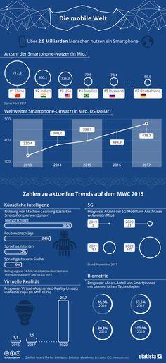 Infografik: Die Mobi