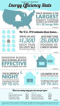 Blasting the heater this winter? Try investing in energy saving window treatments and contact a local Style Consultant near you! Energy Saving Tips, Save Energy, Energy Efficient Homes, Energy Efficiency, Solar Energy, Solar Power, Budget Blinds, Energy Conservation, Energy Bill