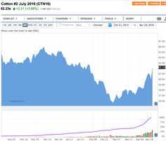 Cotone Boom! Alla faccia della Cina! - Materie Prime - Commoditiestrading