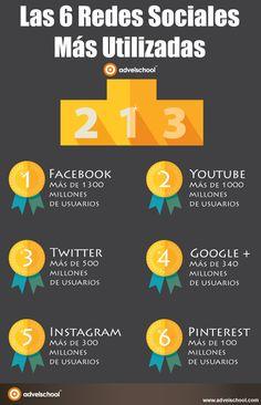 Las 6 Redes Sociales Más Utilizadas en 2015. ¿Está la que utilizas entre las más utilizadas?