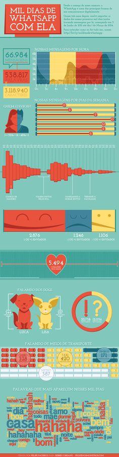 Isso é muito amor! #Infografico: Mil dias de WhatsApp com ela.
