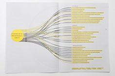 VERTRAULICH* – Zeitung zur Aufklärung über Social Networking Sites | Slanted - Typo Weblog und Magazin