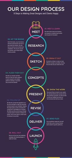 New Process Infographic Examples & Ideas – Daily Design Inspiration -- .- New Process Infographic Examples & Ideas – Daily Design Inspiration -- Vibrant Our Design Process Infographic Template Infographic Examples, Process Infographic, Timeline Infographic, Creative Infographic, Infographic Templates, Health Infographics, Business Infographics, Resume Templates, Brochure Template