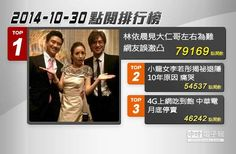 【2014.10.30中時電子報熱門新聞Top3排行榜】 熱門新聞/中時電子報製圖