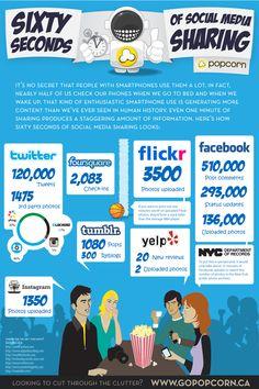 sosyal medya paylaşım istatistikleri
