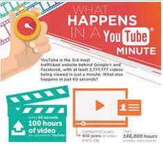 #marketing #youtube #infographics