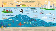 If The Internet Were An Ocean. #Infographic #SocialMedia