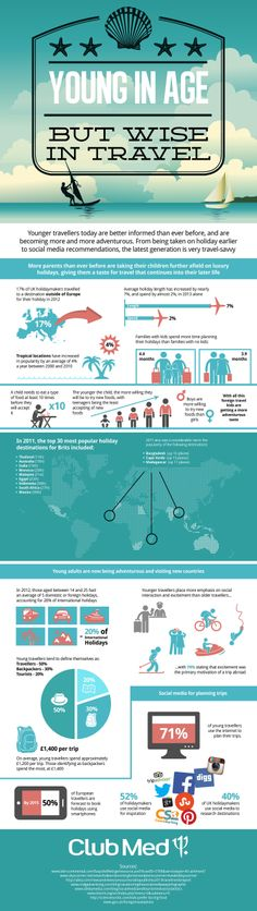 Young In Age But Wise In Travel  #Travel #infographic