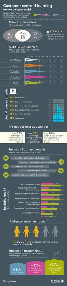 [Infographic] Customer-centred learning: How can learning technologies help organisations build better relationships with customers? #elearning #infographic
