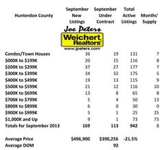 Hunterdon County's only Monthly Real Estate Market Conditions Update October 2013