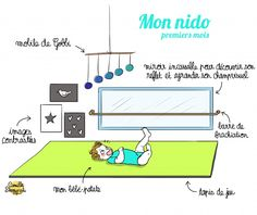 Un nido, d'inspiration Montessori, c'est un espace sensoriel et douillet des. A Montessori-inspired nido is a cozy and sensory space intended for babies from birth up to 18 months or more. Montessori Education, Montessori Activities, Infant Activities, Baby Sensory Play, Baby Play, Baby Boys, Baby Zimmer Ikea, Baby Deco, Montessori Bedroom