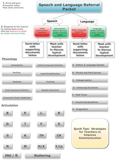 These are terrific! Speech Therapy Referral   Printable Speech Referral Form Repinned by SOS Inc. Resources http://pinterest.com/sostherapy.