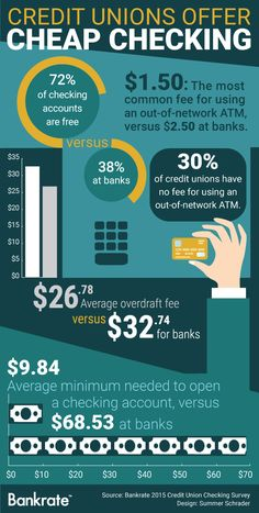 What are the best banks or credit unions?