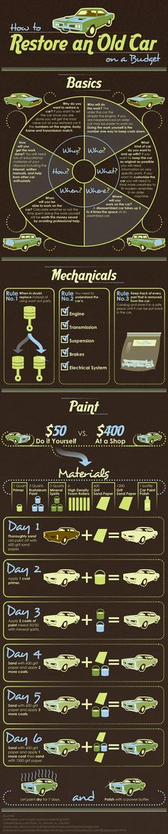 Vehicle Infographics: Restoring a Car on a Budget