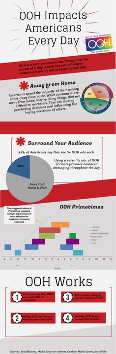 The Future Of Outdoor Advertising Infographic - Beyond The ...