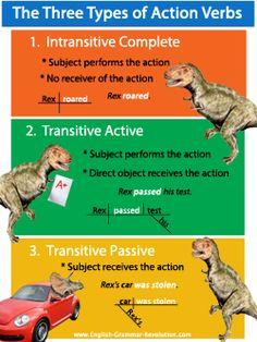 Action Verbs Dino Poster Sentence Diagramming Grammar