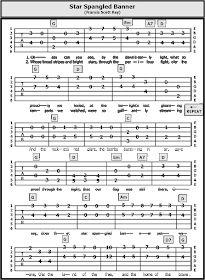 Guitar TAB Songs: 2015 Easy Guitar Songs, Guitar Chords For Songs, Guitar Lessons, Guitar Tips, Beginner Piano Music, Guitar Chords Beginner, Ukulele Fingerpicking Songs, Fingerstyle Guitar, Gitarrenakkorde Songs