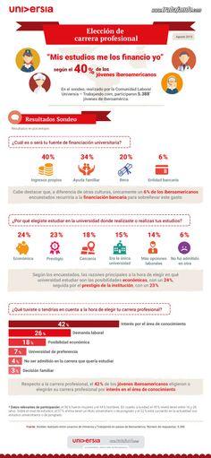 El 40% de los jóvenes iberoamericanos financia sus estudios universitarios con ingresos propios
