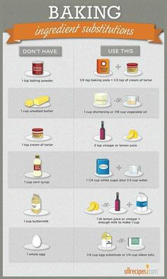 """Ingredient Substitutions (Infographic Don't have baking powder? Find easy baking substitutions for this """"oops!Don't have baking powder? Find easy baking substitutions for this """"oops! Kitchen Cheat Sheets, Cooking Measurements, Recipe Measurements, Cuisine Diverse, Food Substitutions, Healthy Baking Substitutes, Recipe Ingredient Substitutions, Food Charts, Baking Tips"""