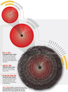 The Asteroid Threat, Visualized