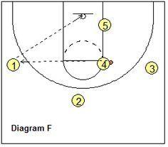 1-4 set basketball play 21