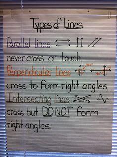 Lines Anchor Chart Teaching Measurement, Measurement Activities, Math Activities, Teaching Math, Teaching Ideas, 4th Grade Fractions, Fourth Grade Math, Geometry Help, Teachers College