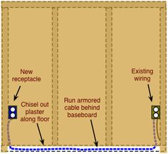 drawing demonstrating running armored cable behind a baseboard Home Electrical Wiring, Electrical Projects, Electrical Installation, Electrical Supplies, Communication Networks, Garage Remodel, Electrical Connection, Diy Home Repair, Baseboards