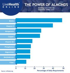 Almonds are a superfood, packed with nutrition. How do you include them in your diet? Health And Beauty, Health And Wellness, Health Tips, Health Fitness, Get Healthy, Healthy Snacks, Health Fair, Eat To Live, Alternative Medicine