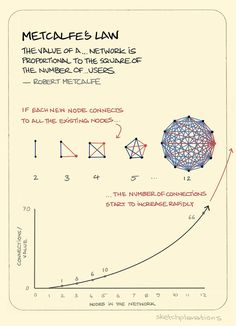 """Metcalfe's Law. """"The value of a telecommunications network is proportional to the square of the number of users of the system. — Robert Metcalfe """" This law explains a little of the remarkable power of a growing network. Each time you add a user, or. Leadership Development, Self Development, Social Design, Cognitive Bias, Systems Thinking, Knowledge Management, Marca Personal, Data Science, Design Thinking"""
