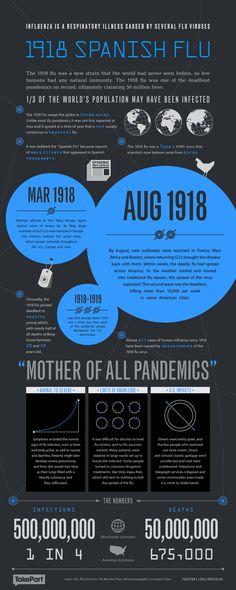 1918 Spanish Flu 50 million dead