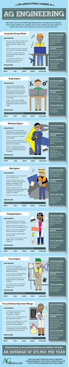 Top Agricultural Careers in Ag Engineering Ag Science, Animal Science, Ag Jobs, Agricultural Engineering, Types Of Education, Agriculture Industry, Information Poster, College Hacks, Future Classroom