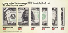 New infographic from Civil War Trust on how tourists spend their money on battlefield visits--a huge boost to local economies.