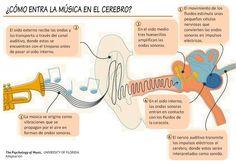 Intro School Projects, Art Music, Flute, Musicals, Medicine, Education, Google, Nursing, Primary Music