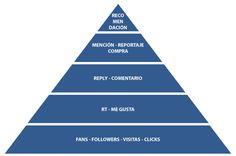3 pirámides que nos ayudan a entender mejor los medios sociales #infografia : 3. La pirámide del engagement en medios sociales