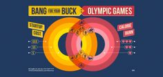 Olympic games - calorie burn