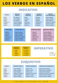 Los verbos en español - Get this chart with all the Spanish tenses.