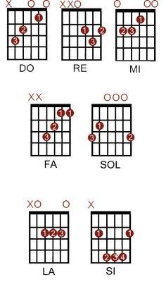 Acordes mayores de guitarra