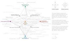 Stefaner nails it again - World Risk Report.