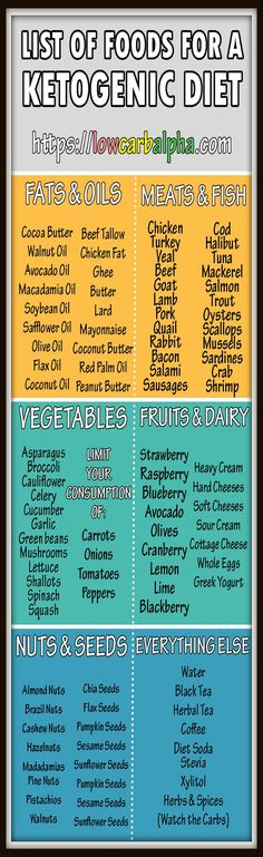 Ketogenic Diet and list of foods to eat… (scheduled via http://www.tailwindapp.com?utm_source=pinterest&utm_medium=twpin&utm_content=post104101819&utm_campaign=scheduler_attribution)