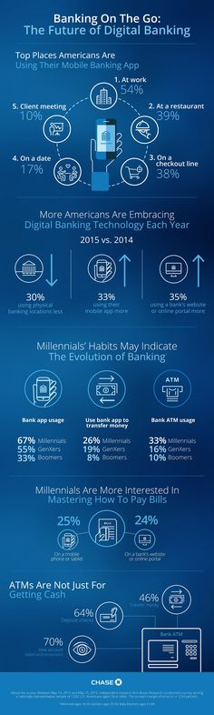 jpmorgan chasevoice banking on the go the future of digital banking infographic