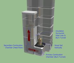 dragon heater plans | Once combustion is complete, the exhaust exits out the heat riser into ...