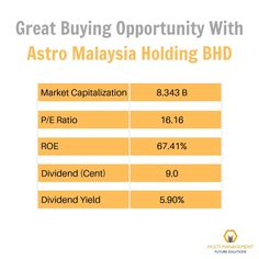 The highest dividend yield of ASTRO MALAYSIA BHD creates a great opportunity to start shopping now.  We reveal 3 more Stocks with dividend yield more than 5%. Click the given link to get the detailed fundamental analysis list-