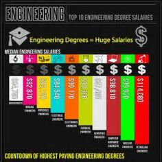 Top salaries for engineers