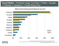 Social Media site usage 2011 and 2012. Mary Meeker's Latest Masterful Presentation On The State Of The Web - Business Insider