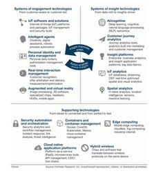top ten emerging technologies forrester
