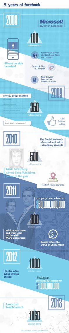 Check out the Facebook's milestones since becoming incorporated over 9 years ago.
