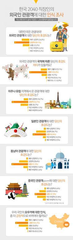 온라인 여행사 익스피디아는 2040 남녀 직장인 1000명을 대상으로 외국인 관광객에 대한 차별 유무를 조사한 결과 응답자의 75.3%가 관광객…